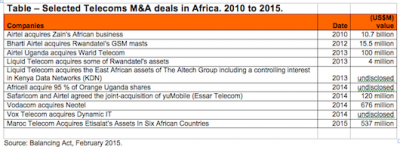 Report: Investors in TMT (2016) - M&A Deals