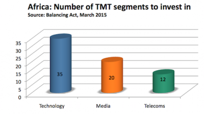 Report: Investors in TMT (2016) - Graph